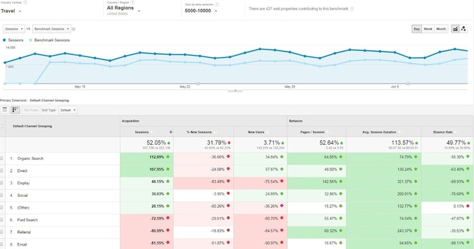 Interface du rapport Benchmarking de Google Analytics